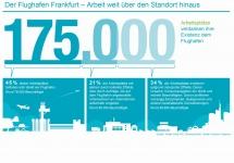 Infografik: Flughafen Frankfurt schafft Arbeitsplätze