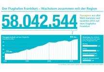 Der Flughafen Frankfurt - Wachstum zusammen mit der Region