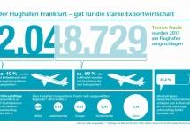Infografik: Luftfracht am Flughafen Frankfurt